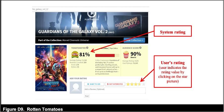 Figure D9. Rotten Tomatoes