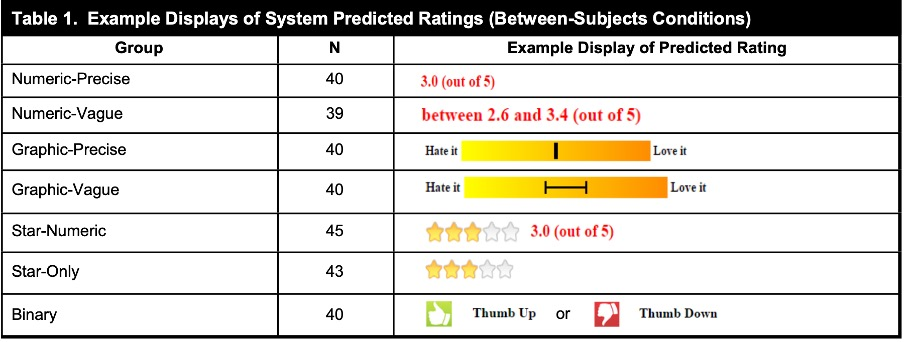 Table 1. Example displays of system predicted ratings