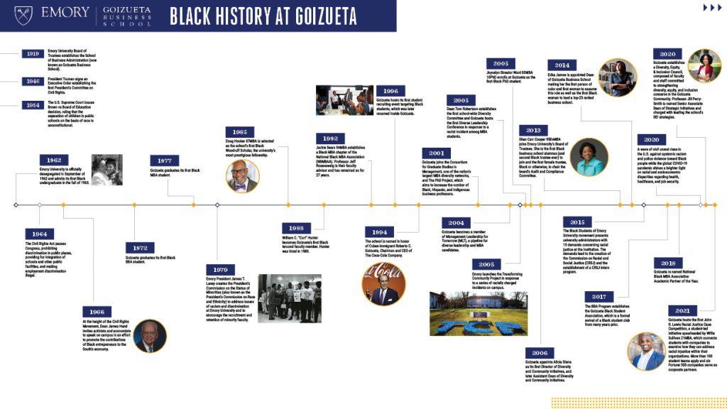 Racial Inclusion Timeline