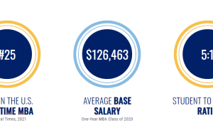 About one-year MBAs at Emory